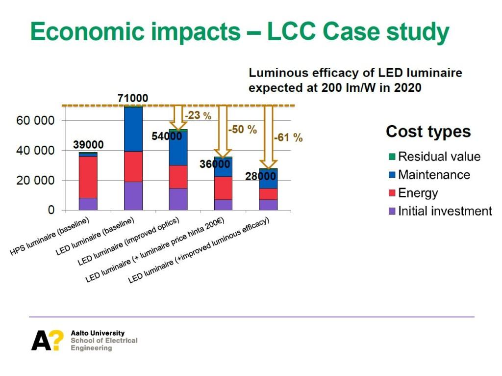 Leena-Tähkämö_LED-EconomicImpact (LCC)